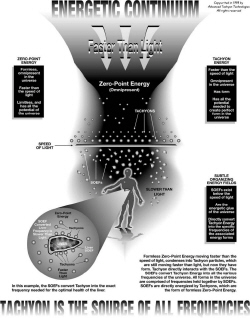 Energetic Continuum - Click to see full sized view